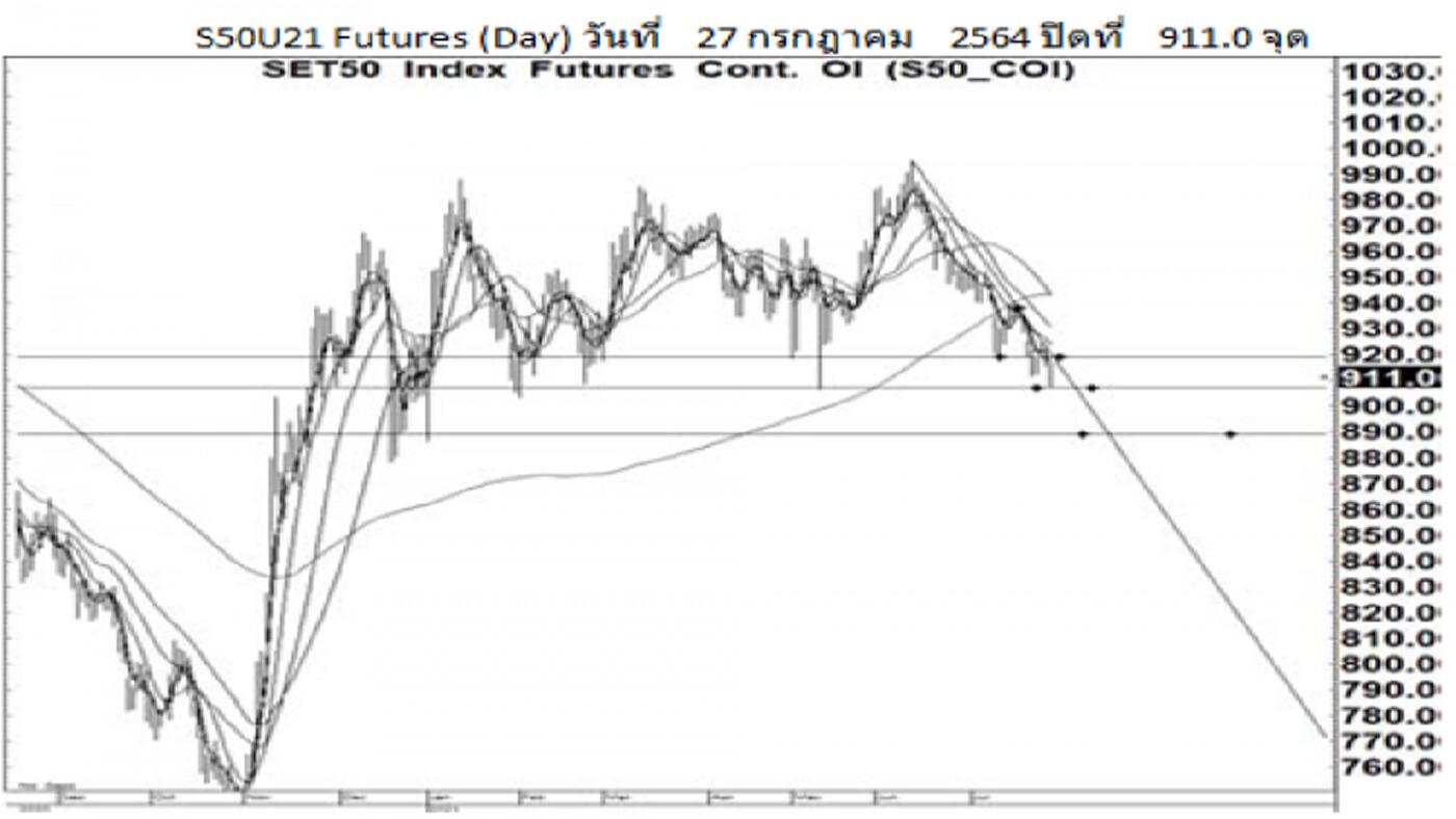 Daily SET50 Futures (29 ก.ค.64)