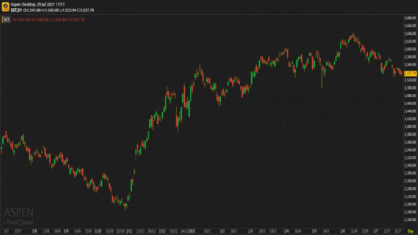 หุ้นไทยภาคบ่าย ปิดตลาด 1,537.78 จุด บวก 0.15 จุด หรือ 0.01%