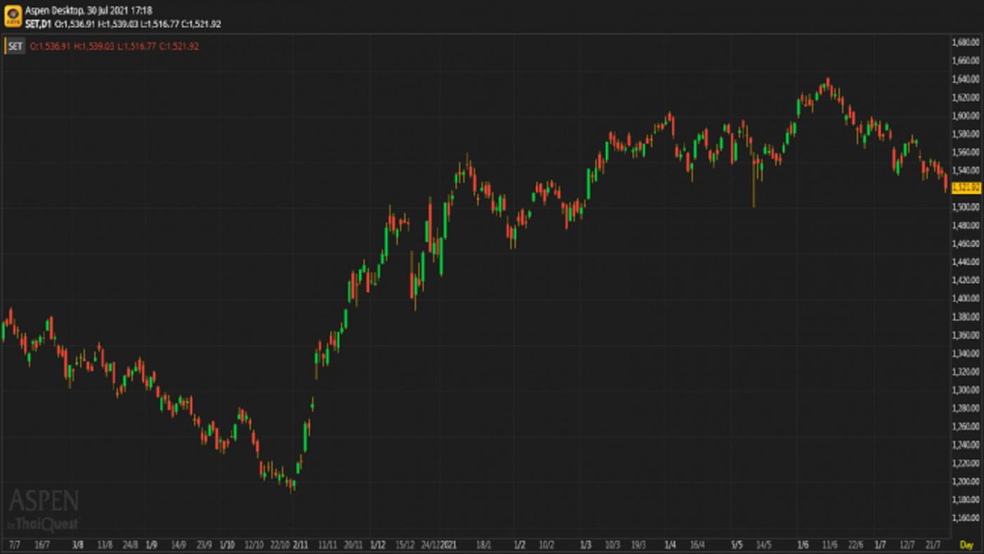 หุ้นไทยภาคบ่าย ปิดตลาด 1,521.92 จุด ลบ -15.86 จุด หรือ -1.03%