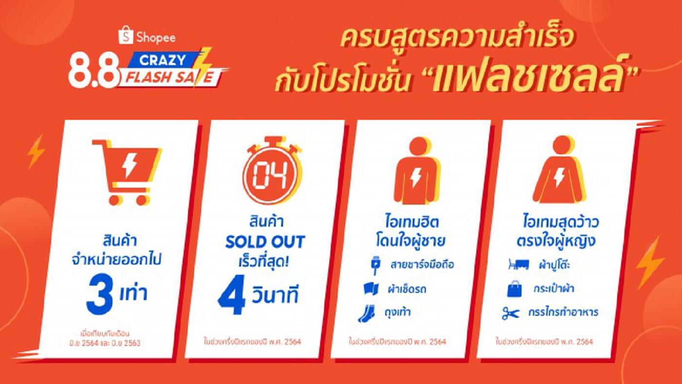 'Shopee' เปิดอินไซต์คนไทย...ทำไมถูกใจสินค้าแฟลชเซลล์