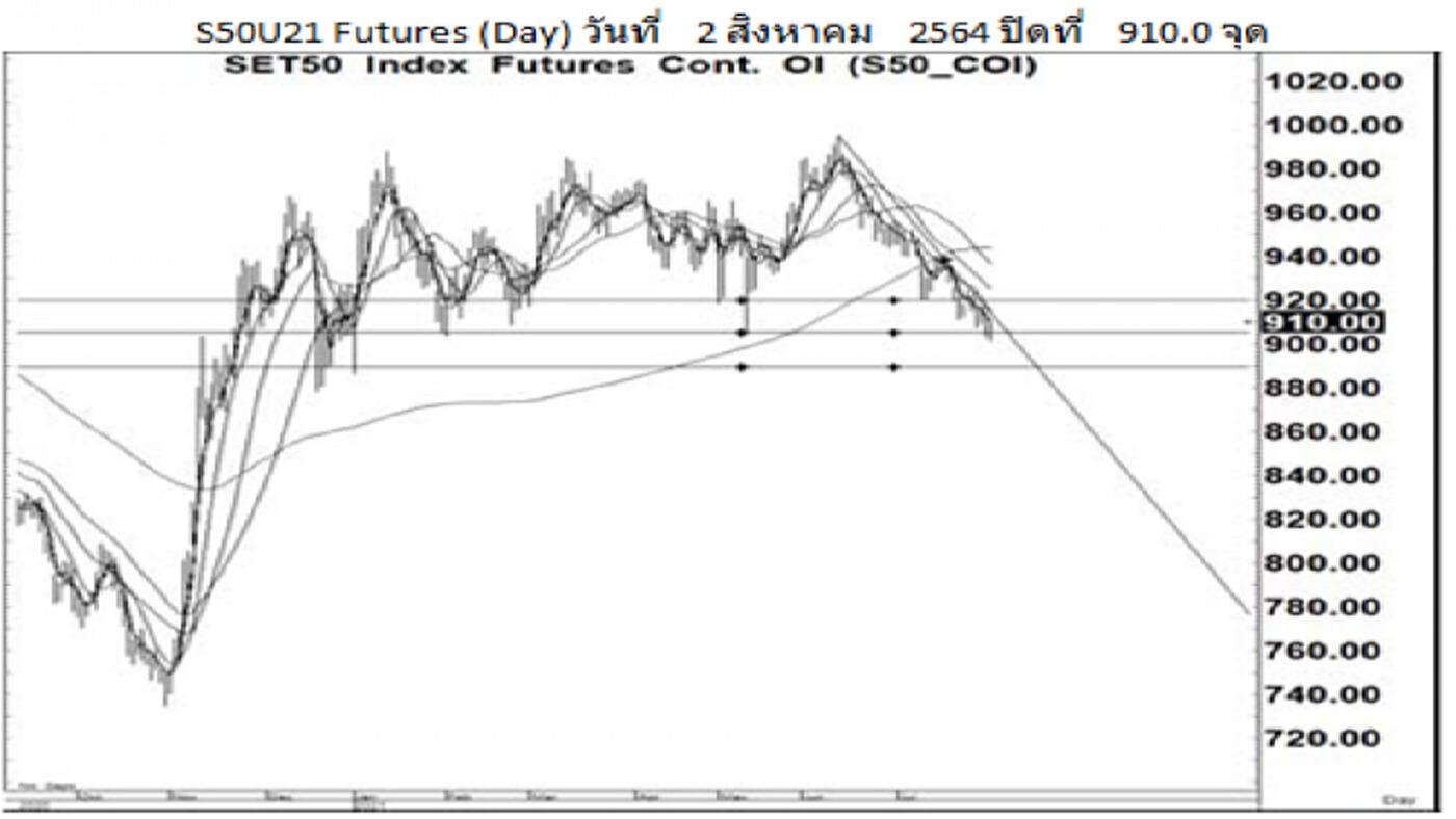 Daily SET50 Futures (3 ส.ค.64)