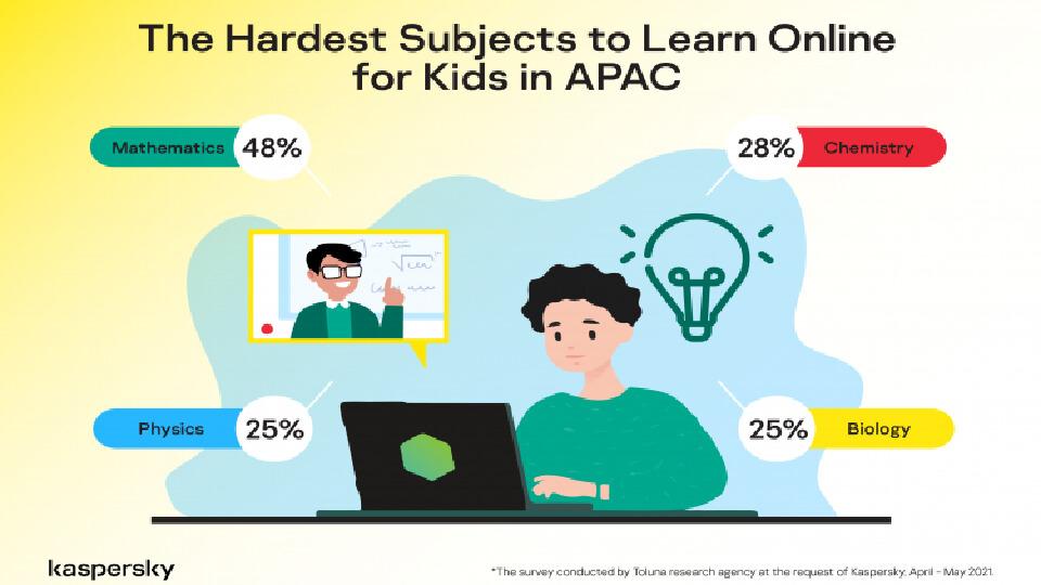 'แคสเปอร์สกี้' เผยเด็กใน APAC 55% ชอบไปโรงเรียนมากกว่าเรียนออนไลน์