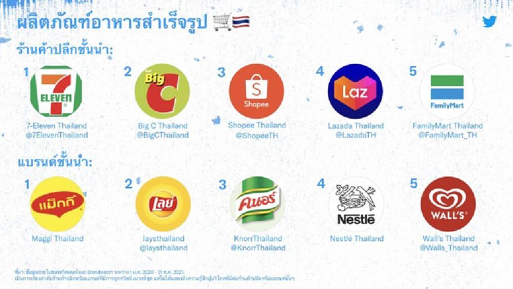 เปิดโผ 5 สินค้าอุปโภคบริโภคติดเทรนด์ Twitter  - 'อาหารสำเร็จรูป' แรง!