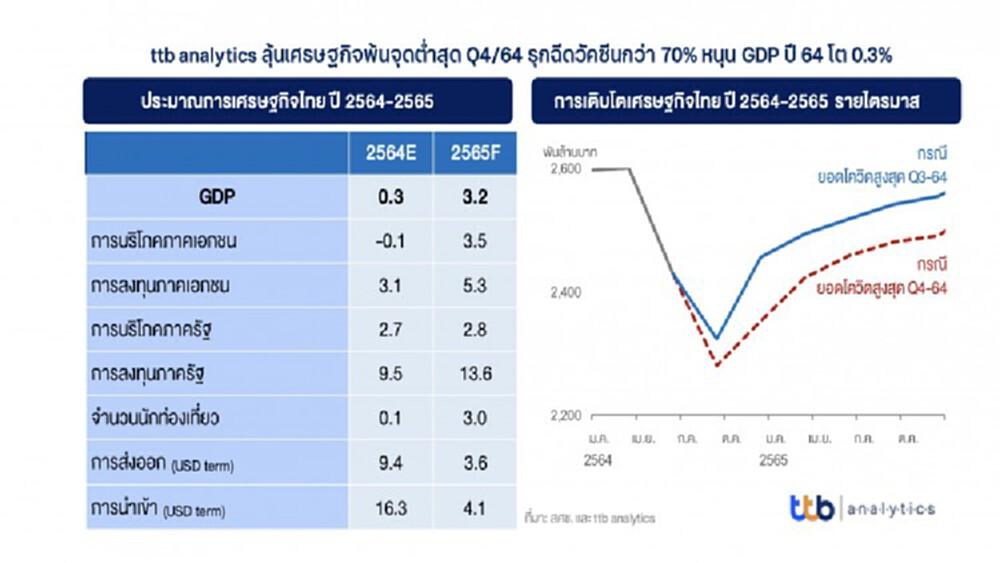 'ศูนย์วิเคราะห์เศรษฐกิจทีทีบี'หั่นGDPปีนี้เหลือโต0.3%เหตุโควิดระบาดหนัก