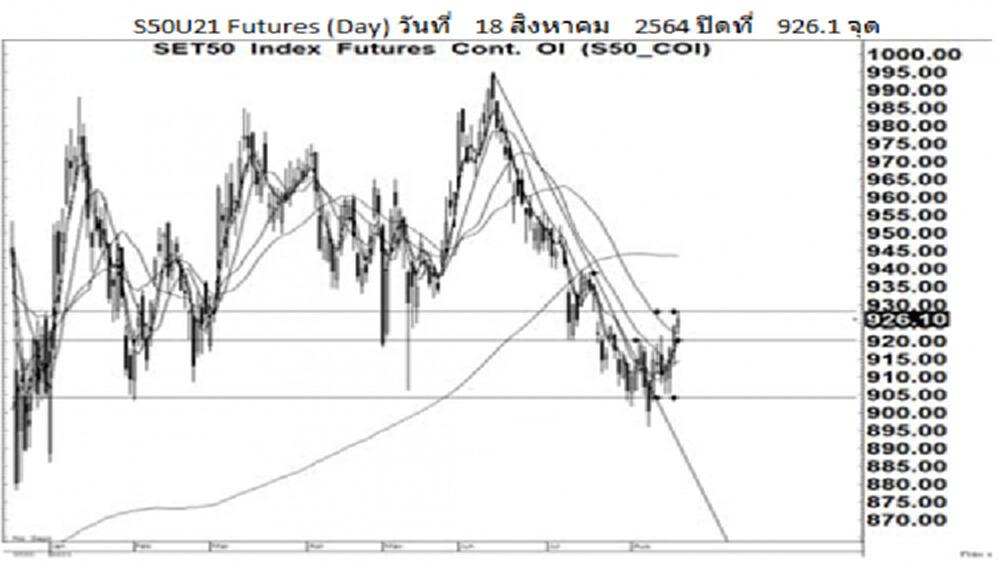 Daily SET50 Futures (19 ส.ค.64)