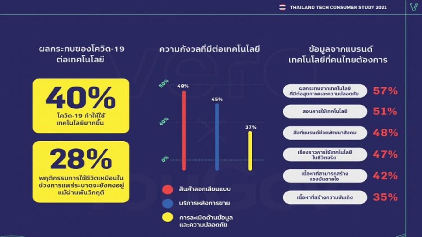 'คนไทย VS เทคโนโลยี' เปิดรับแต่ใช้จริงก็ยังหวั่นๆ ในใจ