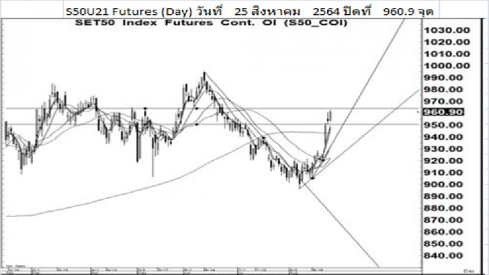 Daily SET50 Futures (26 ส.ค.64)