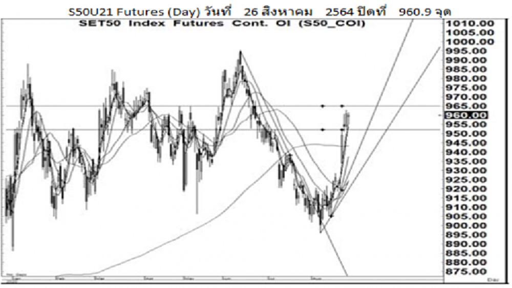 Daily SET50 Futures (27 ส.ค.64)