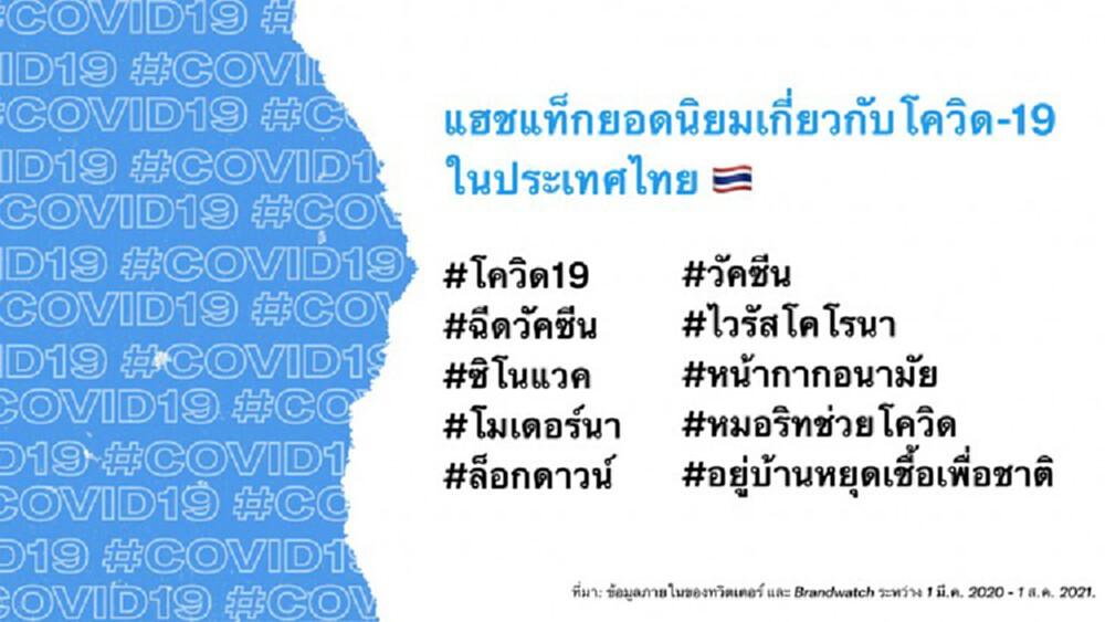 ทวิตเตอร์ เปิดยอดทวีต 'โควิด' ในไทยทะลุ 73 ล้านทวีต