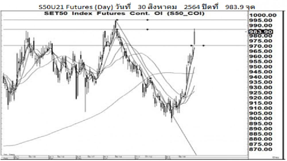 Daily SET50 Futures (31 ส.ค.64)