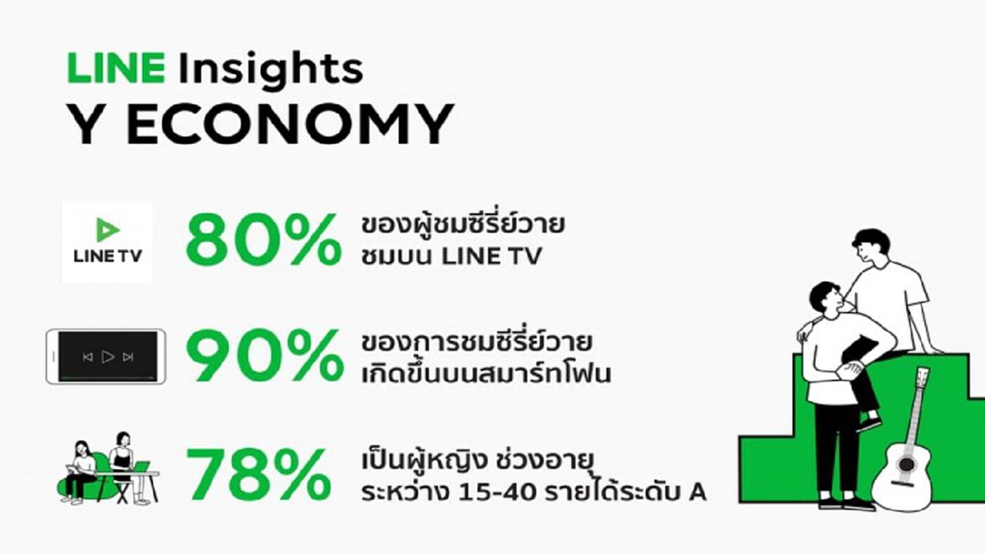 """LINE Insights ชี้เศรษฐกิจใหม่ หัวใจ """"Y"""" โอกาสครองใจผู้บริโภคยุค 2020"""