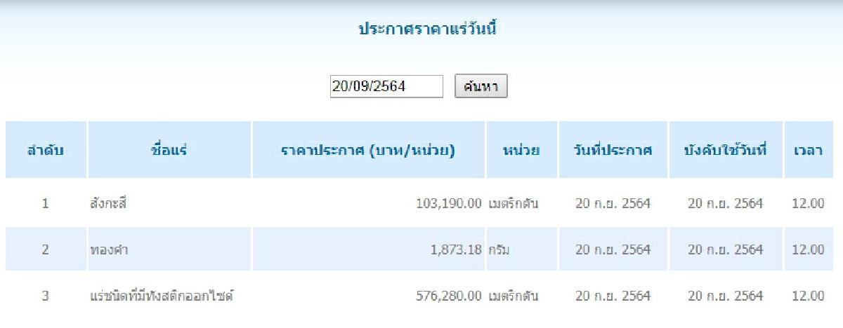 สังกะสี เมตริกตันละ 103,190.00 ทองคำ กรัมละ 1,873.18