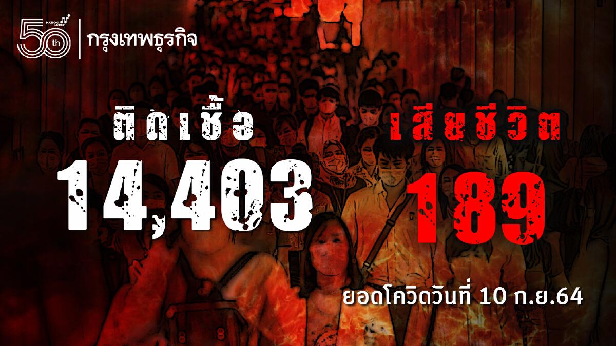 ยอด โควิด-19 วันนี้ ติดเชื้อเพิ่ม 14,403 ราย ตาย 189 ราย พบ ATK