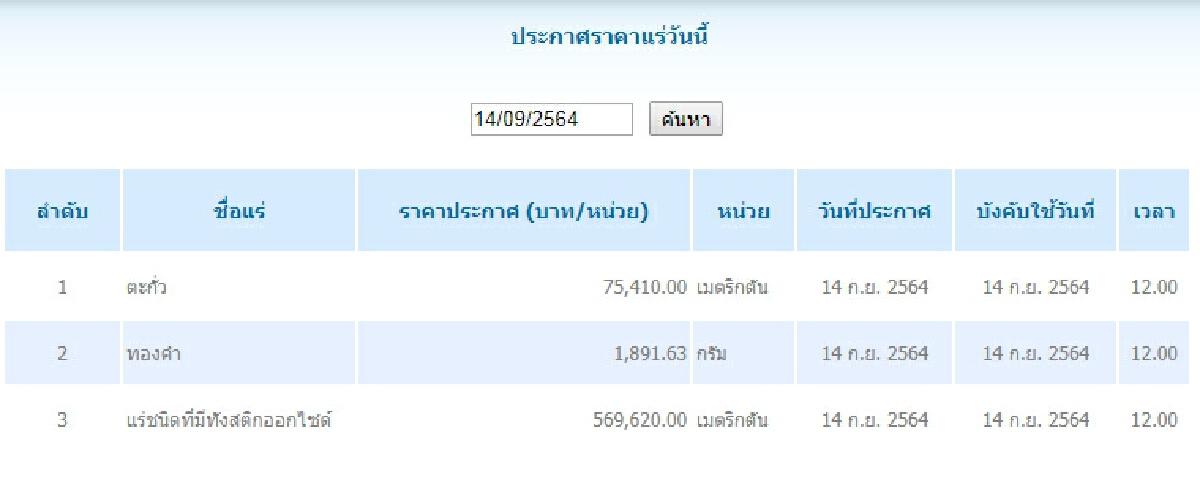 ตะกั่ว เมตริกตันละ 75,410.00 ทองคำ กรัมละ 1,891.63