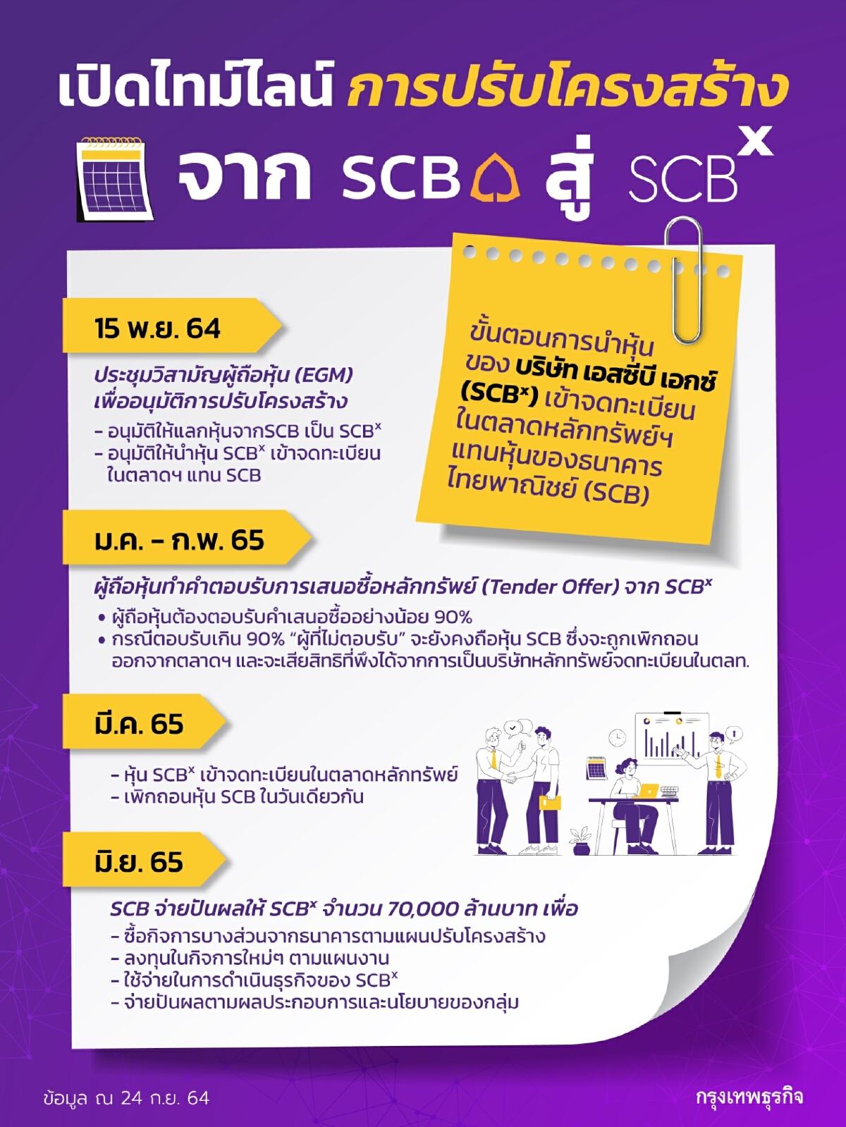 ไทม์ไลน์การปรับโครงสร้าง จาก SCB สู่ SCBX
