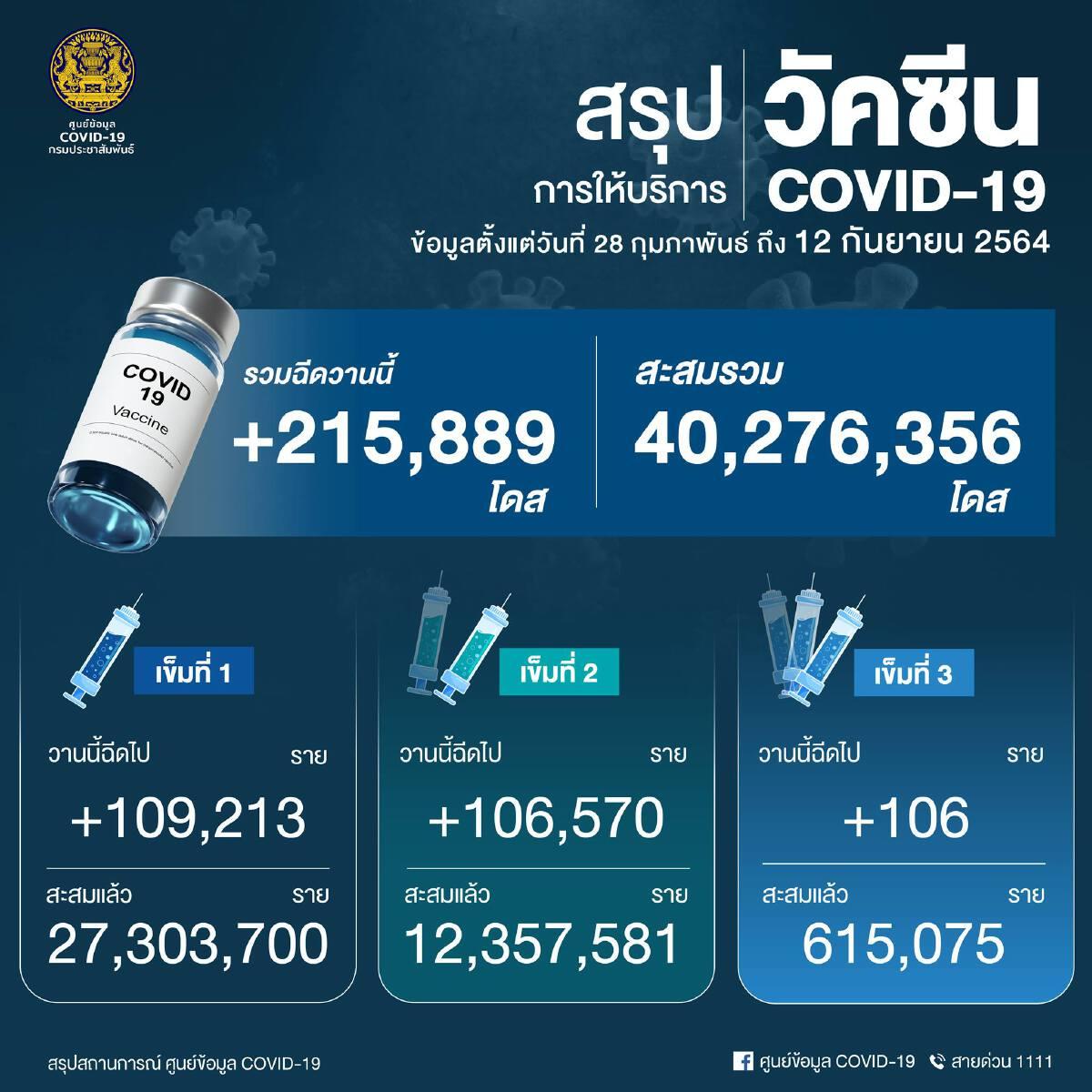 ด่วน! ยอด โควิด-19 วันนี้ ติดเชื้อเพิ่ม 11,786 ราย เสียชีวิต 136 ราย ATK อีก 783 ราย
