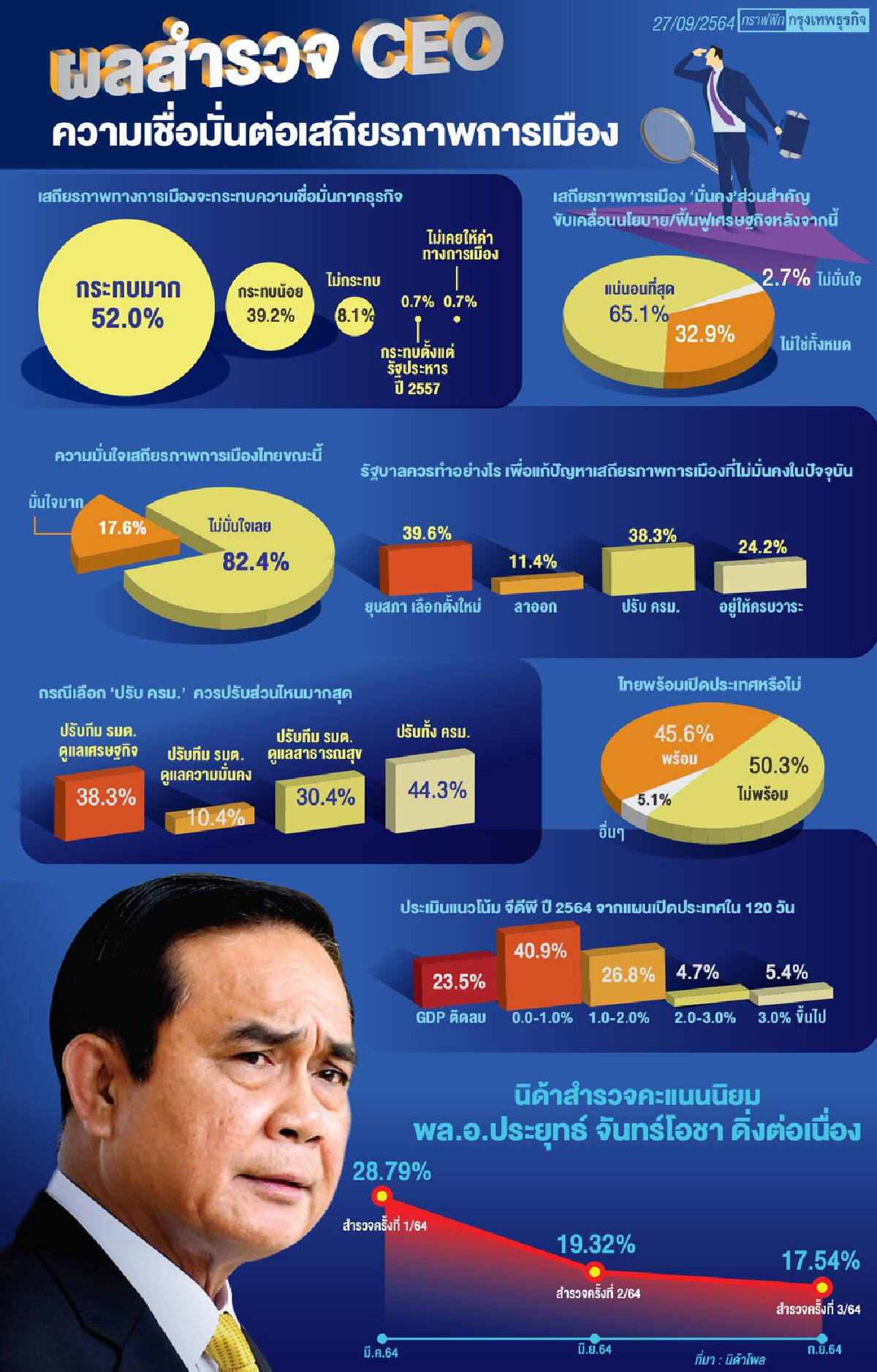 ซีอีโอชี้การเมืองไทยไร้เสถียรภาพ กระทบศก.ธุรกิจ แนะ ยุบสภา-ปรับครม.