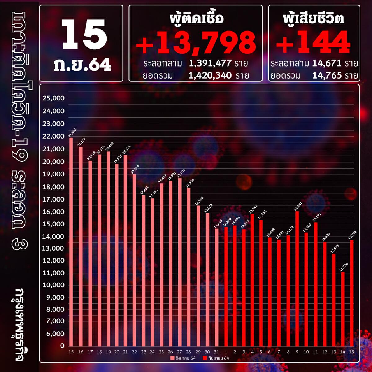 ยอด โควิด-19 วันนี้ ติดเชื้อเพิ่ม 13,798 ราย เสียชีวิต 144 ราย  ATK อีก 1,216 ราย