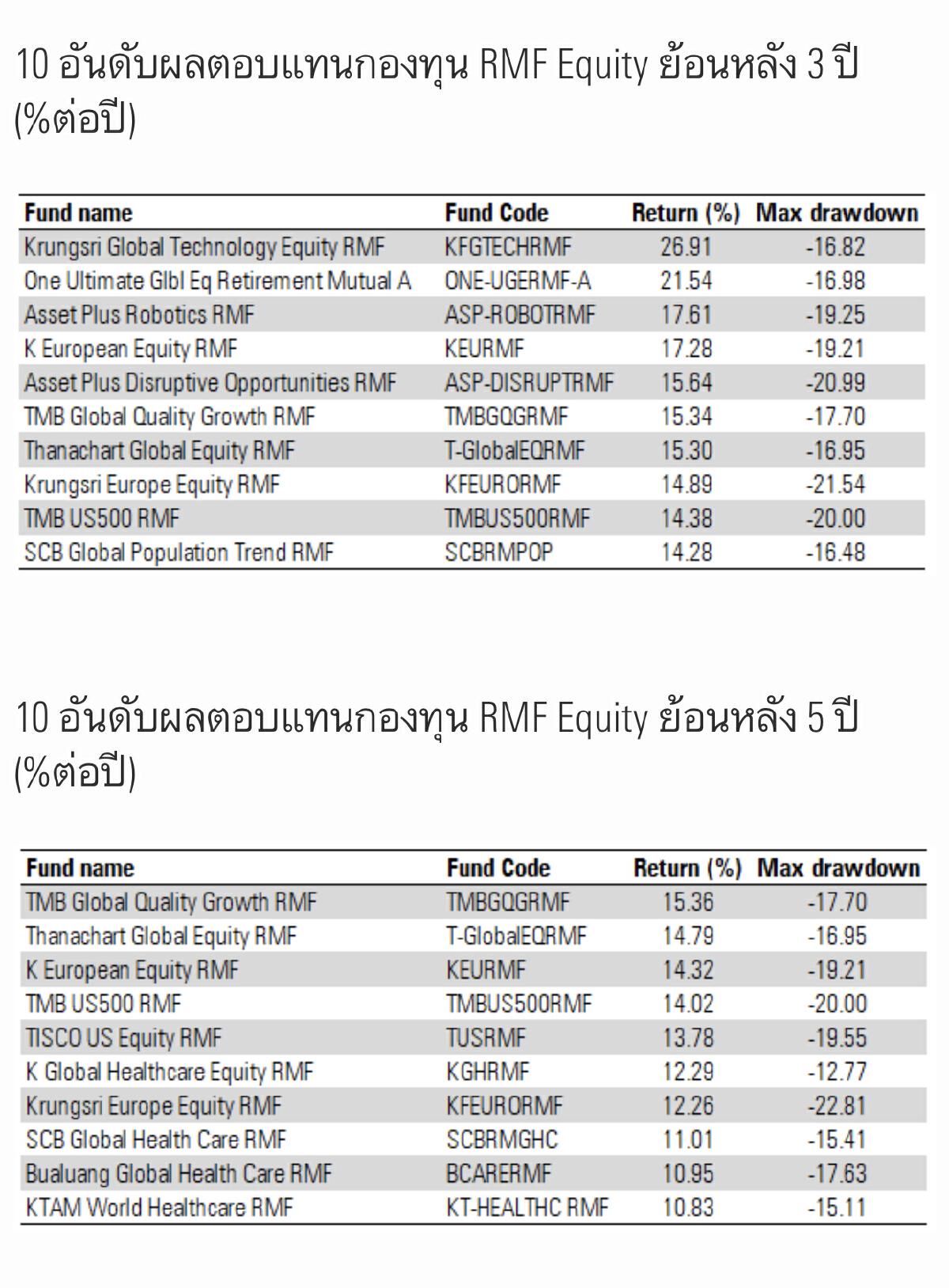 เปิด 10 อันดับ 'กองทุน RMF Equity'  ผลตอบแทนสูงสุด ในรอบ 1 ปี