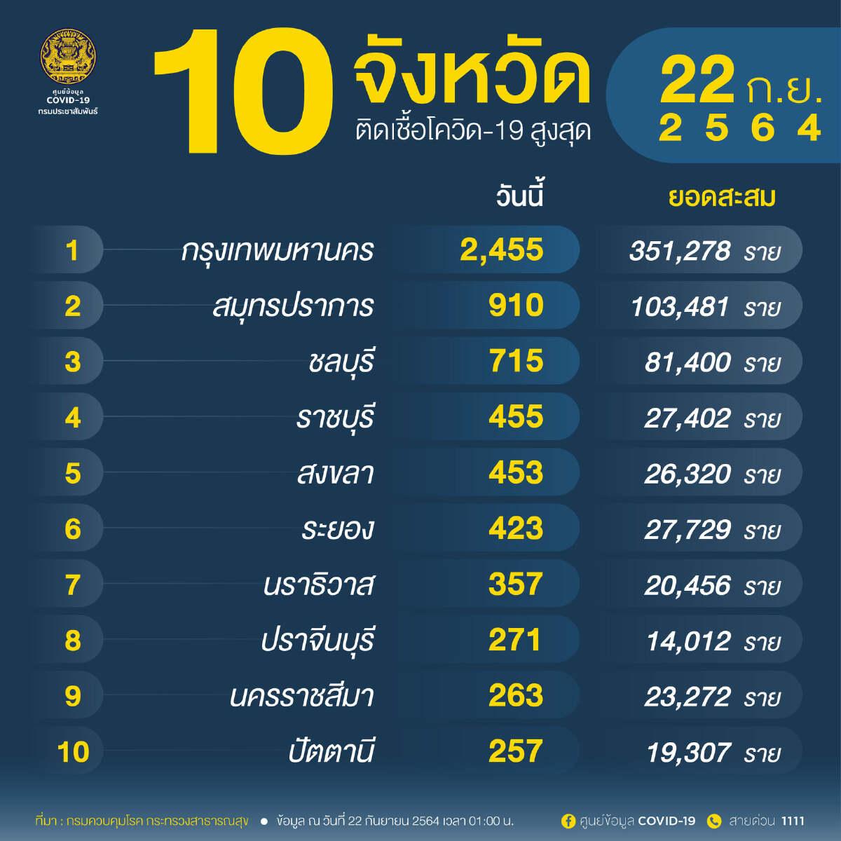 """อัพเดท """"โควิดวันนี้"""" 10 จังหวัดติดเชื้อสูงสุด กทม.-ปริมณฑล 3,859 จับตาชลบุรี ราชบุรี สงขลา"""