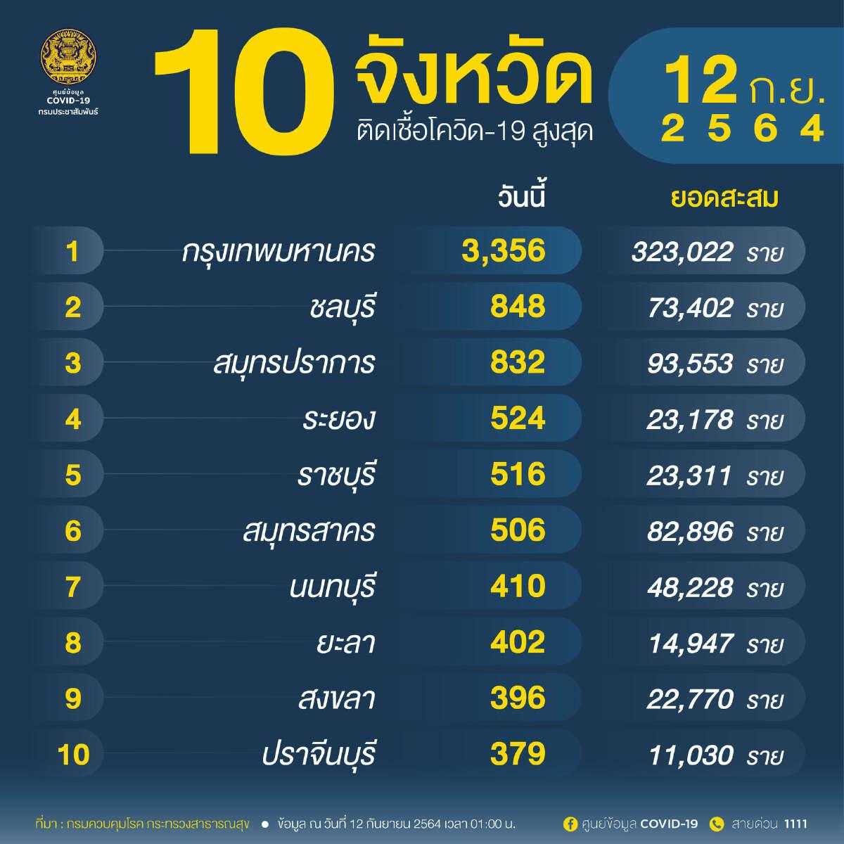 อัพเดท โควิดวันนี้ 10 จังหวัดติดเชื้อสูงสุด กทม. 3,356 จับตาชลบุรี  สมุทรปราการ