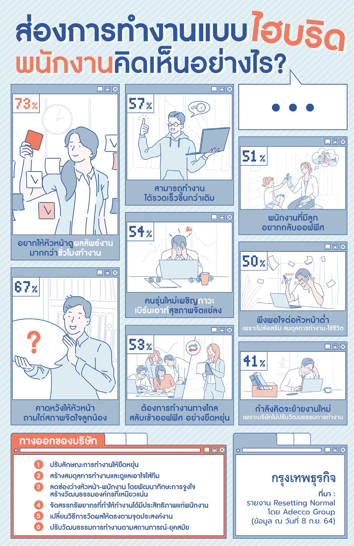 ชวนรู้ การทำงานแบบ 'ไฮบริด' มีประสิทธิภาพต่อพนักงานอย่างไร?