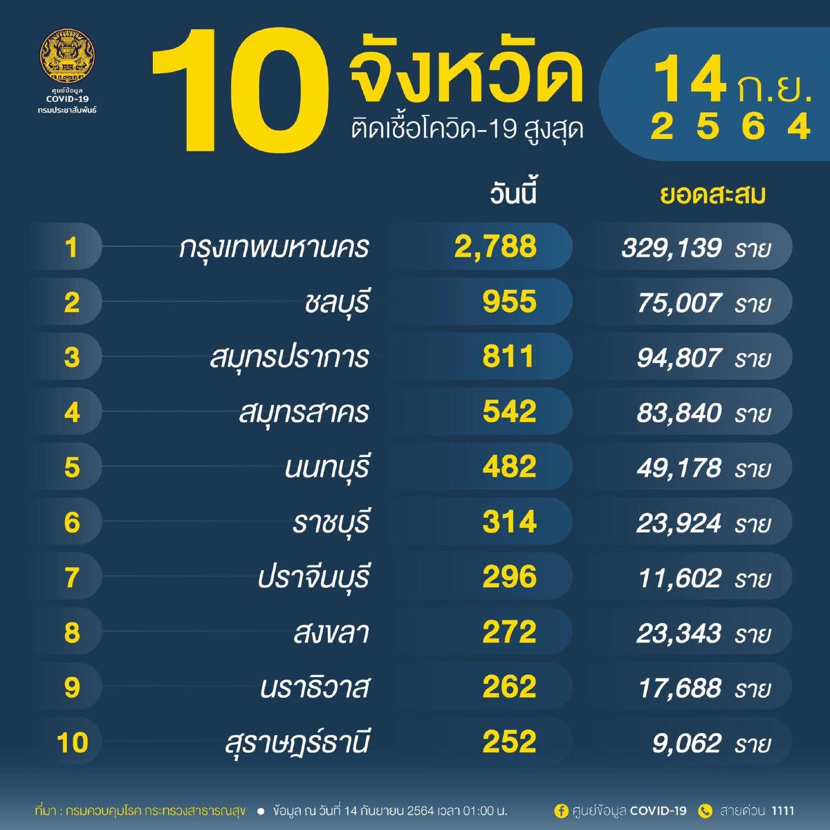 อัพเดท โควิดวันนี้ 10 จังหวัดติดเชื้อสูงสุด กทม.-ปริมณฑล 4,860 จับตาชลบุรี สมุทรปราการ นนทบุรี