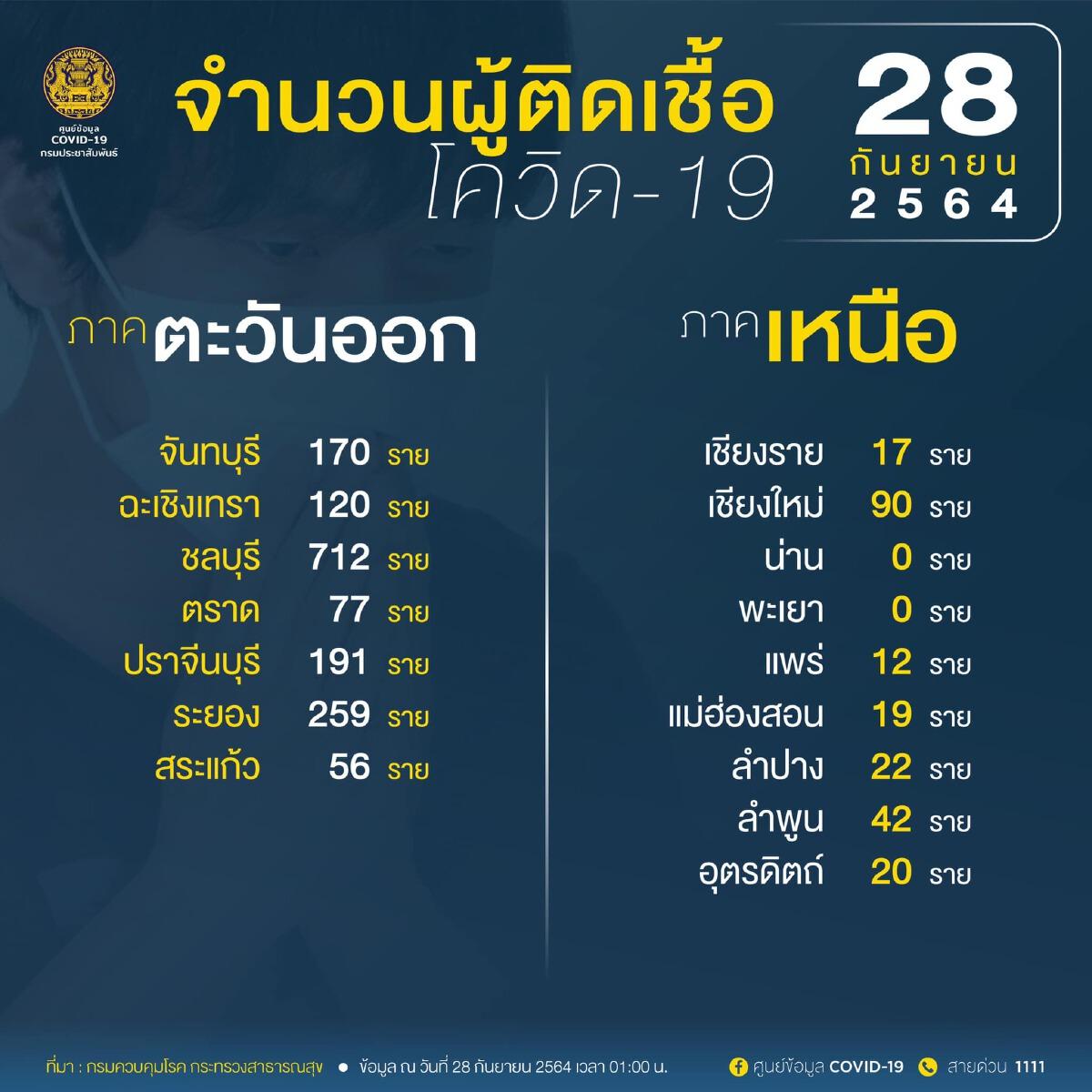 """อัพเดท """"โควิดวันนี้"""" 10 จังหวัดติดเชื้อสูงสุด กทม.-ปริมณฑล 2,696 จับตาปัตตานี ชลบุรี นครศรีธรรมราช"""