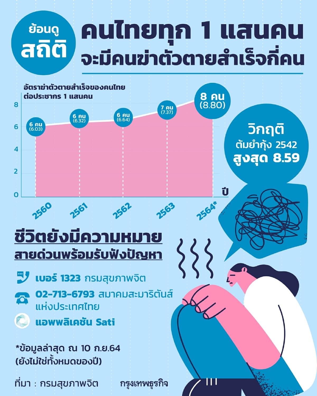 จน-เครียด-กินเหล้า แก้ปัญหาชีวิตง่ายกว่าเข้าถึงจิตแพทย์ไทย?