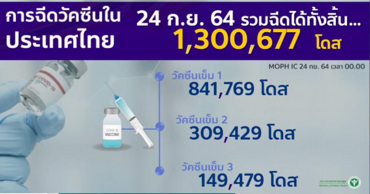 แผนฉีดวัคซีนโควิดถึงสิ้นปี 125.9 ล้านโดส คาดฉีดตามเป้า 85%ในเข็ม1