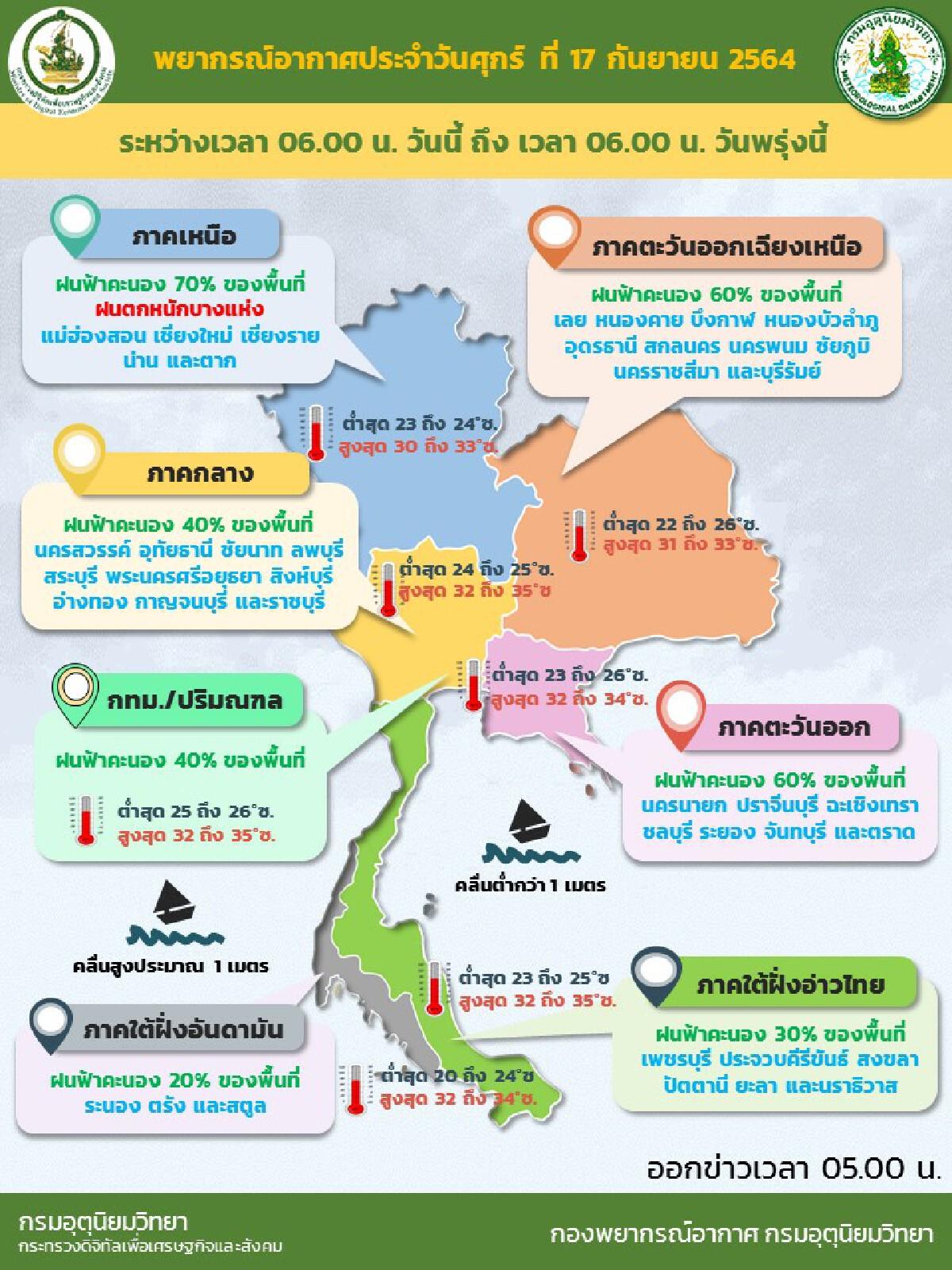 พยากรณ์อากาศวันนี้ ประเทศไทยฝนลดลง แต่ตกหนักบางแห่ง
