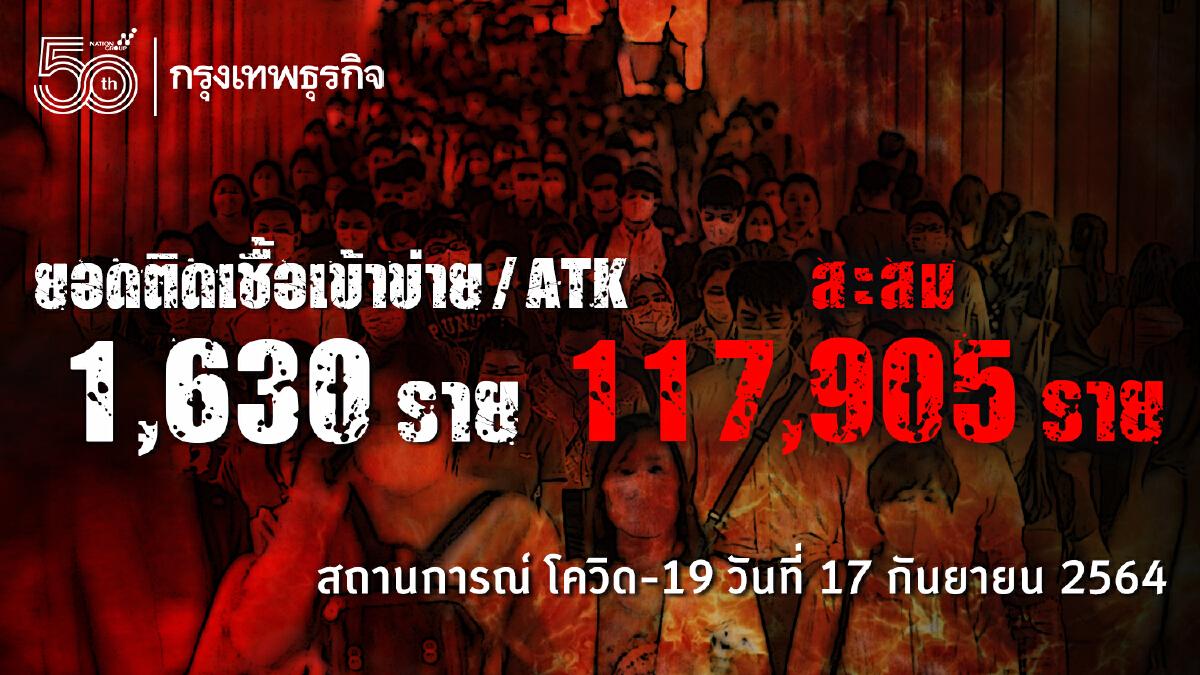ด่วน! ยอด โควิด-19 วันนี้ ติดเชื้อเพิ่ม 14,555 ราย เสียชีวิต 171 ราย ATK อีก 1,630 ราย