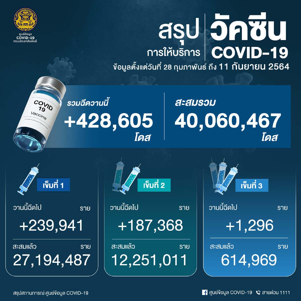 ด่วน! ยอด โควิด-19 วันนี้ พบติดเชื้อเพิ่ม 12,583 ราย เสียชีวิต 132 ราย