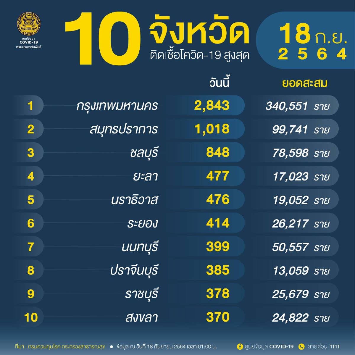 """อัพเดท """"โควิดวันนี้"""" 10 จังหวัดติดเชื้อสูงสุด กทม.-ปริมณฑล 4,832 จับตาสมุทรปราการ ชลบุรี ยะลา"""