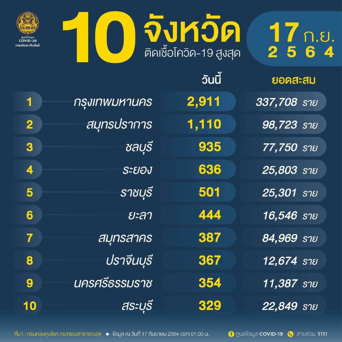 """อัพเดท """"โควิดวันนี้"""" 10 จังหวัดติดเชื้อสูงสุด กทม.-ปริมณฑล 5,039 จับตาสมุทรปราการ ชลบุรี ระยอง"""