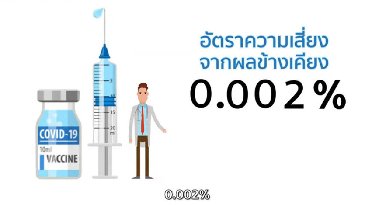 """แพทย์แนะ """"ผู้ป่วยโรคหัวใจ"""" และ """"โรคปอด"""" ควรเร่งฉีด """"วัคซีนโควิด-19"""""""