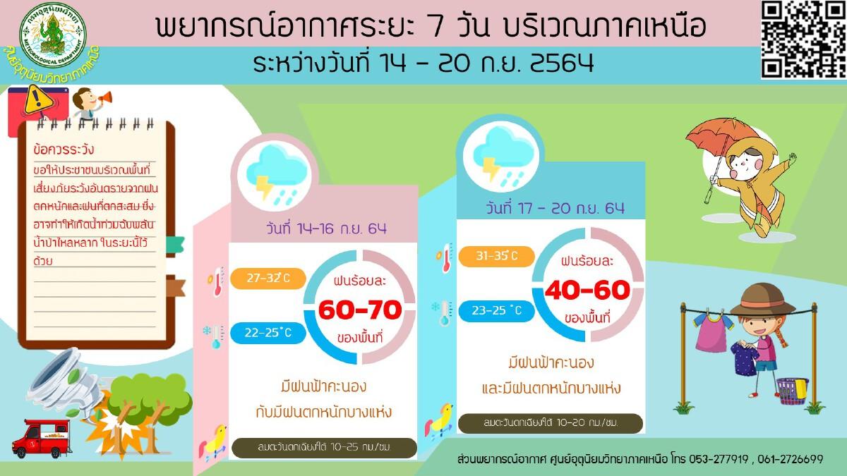 กรมอุตุนิยมวิทยา เตือนไทยมีฝนเพิ่มขึ้น-ฝนตกหนักบางแห่ง