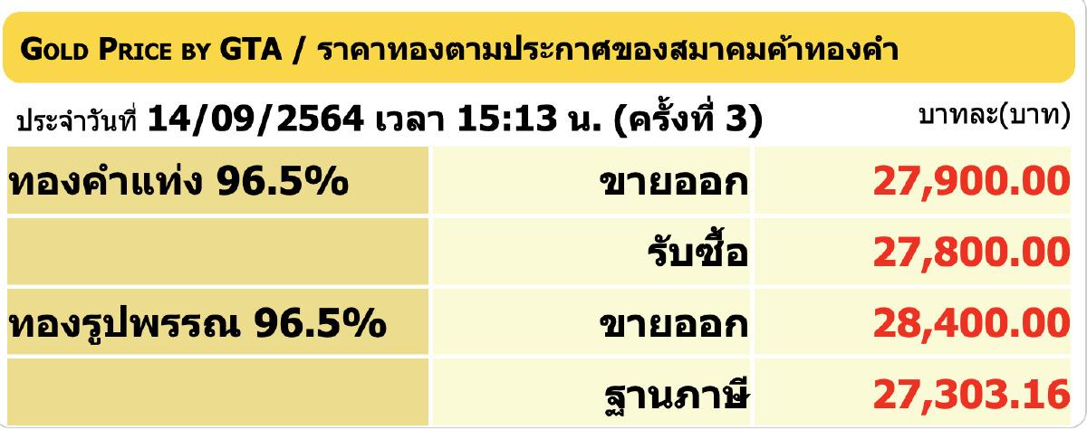 """""""ราคาทอง"""" วันนี้ (14 ก.ย.) ปรับล่าสุด ราคาทองรูปพรรณขาย 28,400"""