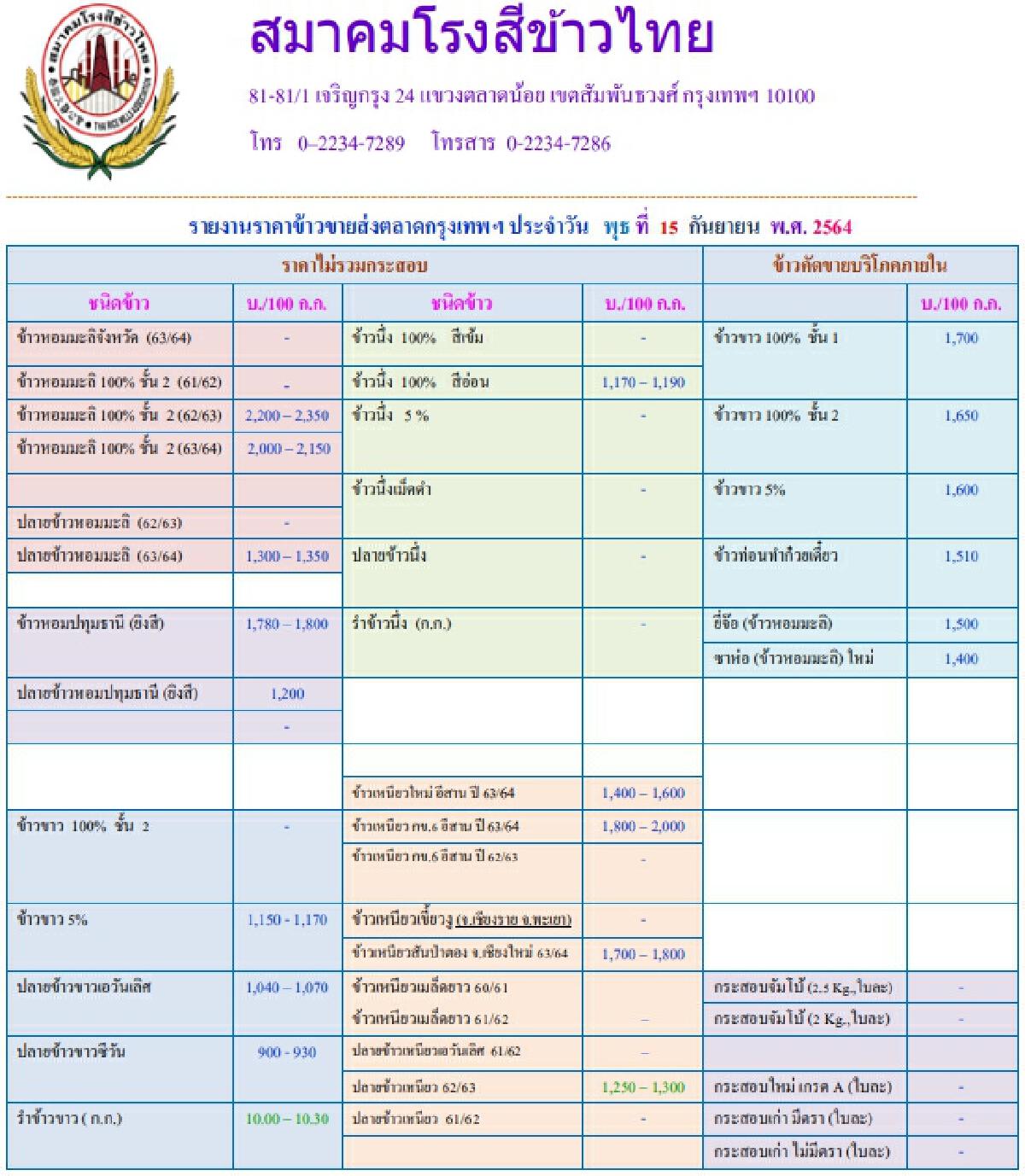 รายงานราคาข้าวขายส่งตลาดกรุงเทพฯ (สมาคมโรงสีข้าวไทย) (15 กันยายน 2564)