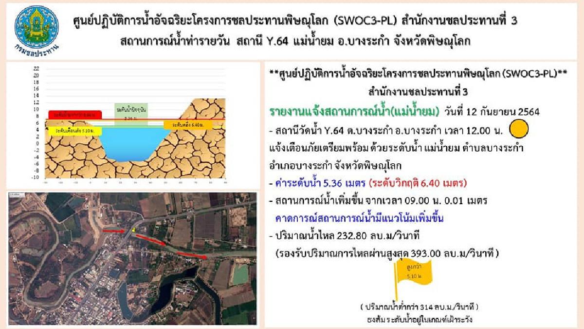 ชป.พิษณุโลก เฝ้าระวังติดตามสถานการณ์น้ำพร้อมรับมือ พายุโกนเซิน