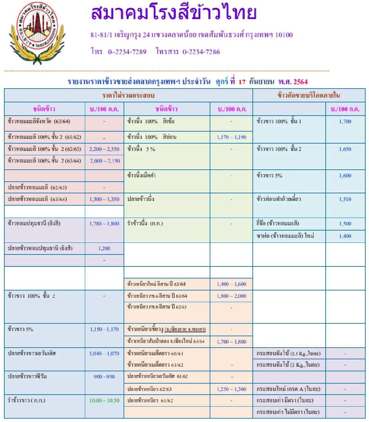 รายงานราคาข้าวขายส่งตลาดกรุงเทพฯ (สมาคมโรงสีข้าวไทย) (17 กันยายน 2564)