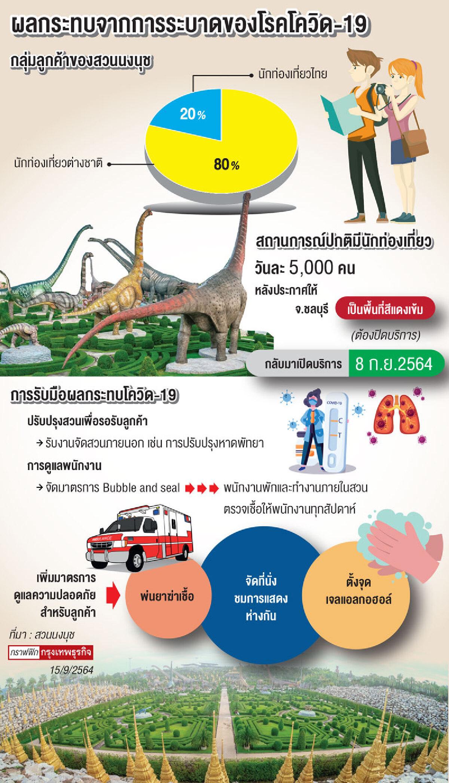 """สวนนงนุช ปรับโฉม ชงรัฐดัน""""ไทยเที่ยวไทย"""""""
