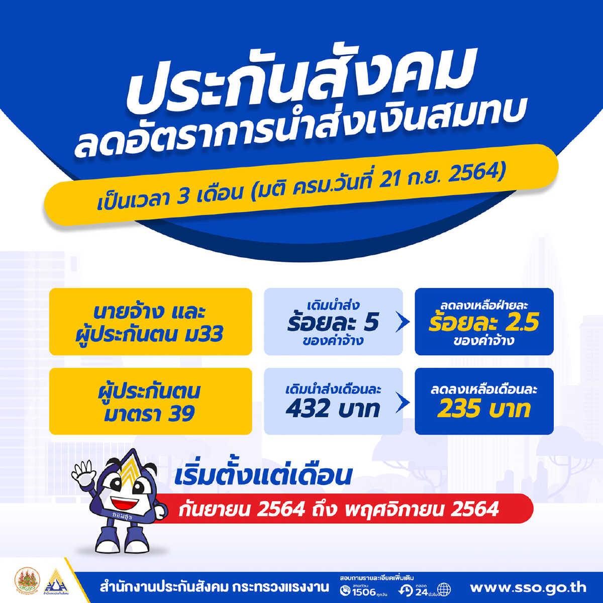 ประกันสังคมเงินเยียวยามาตรา 33 เช็ควันโอนรอบ 2 รับ 2500 บาท