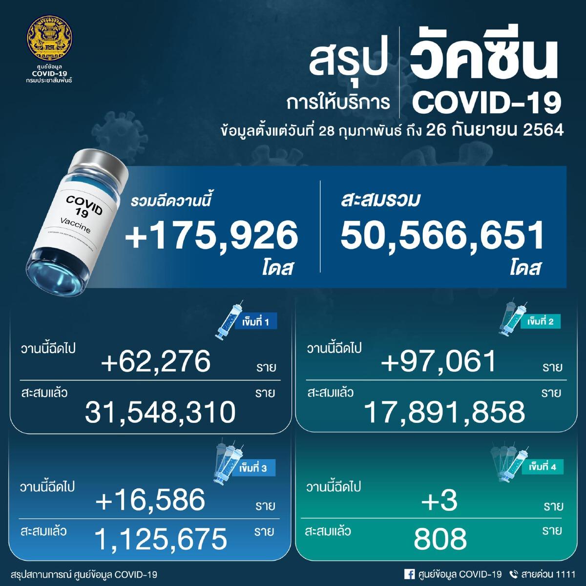 ด่วน! ยอด โควิด-19 วันนี้ พบติดเพิ่ม 9,489 ราย เสียชีวิต 129 ราย ATK อีก 6,855 ราย
