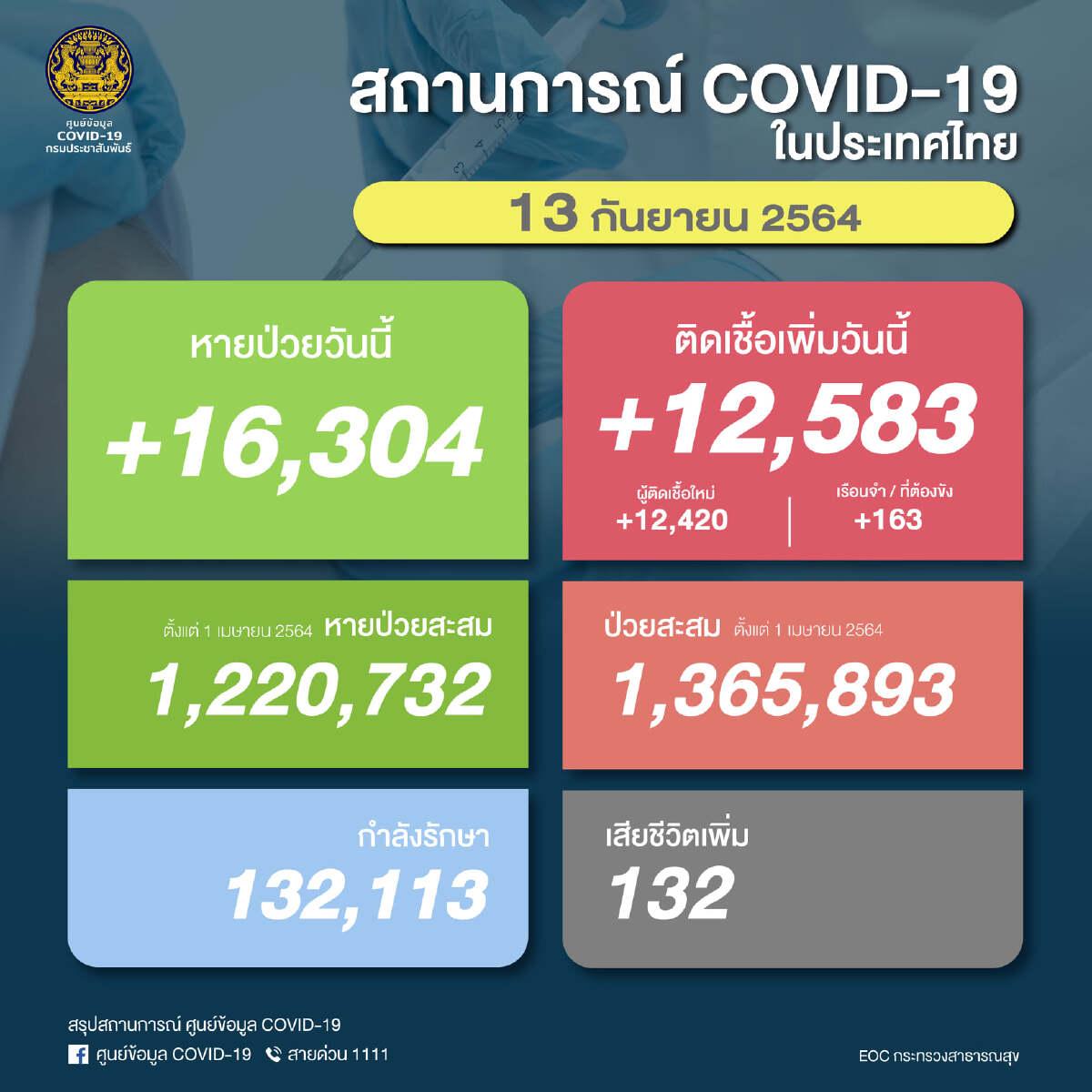 ด่วน! ยอด โควิด-19 วันนี้ พบติดเชื้อเพิ่ม 12,583 ราย เสียชีวิต 132