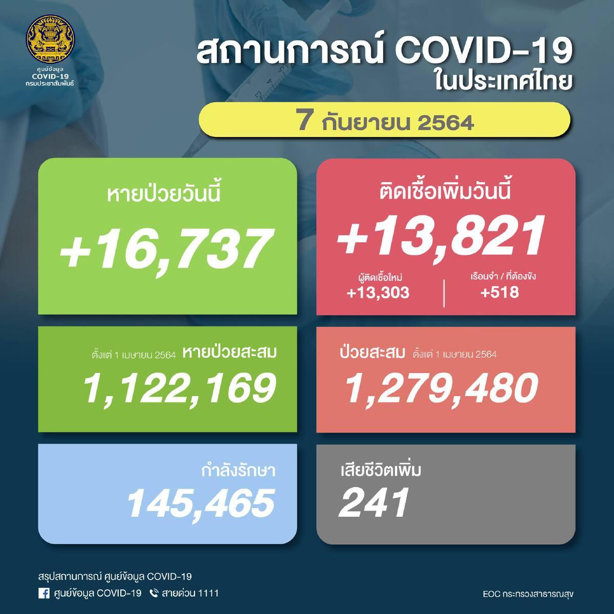 ยอด โควิด-19 วันนี้ พบติดเชื้อเพิ่ม 13,821 ราย เสียชีวิต 241 ราย