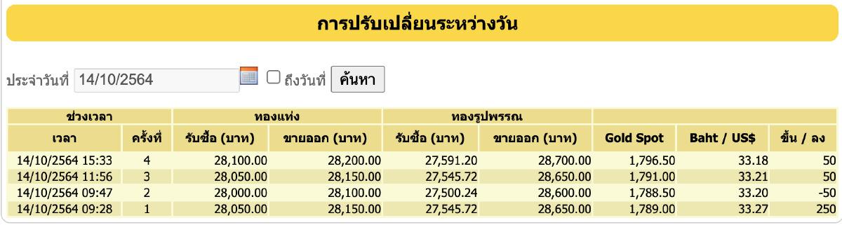 ราคาทองปิดตลาด เพิ่มพุ่ง 300 บาท ราคาทองรูปพรรณขาย 28,700