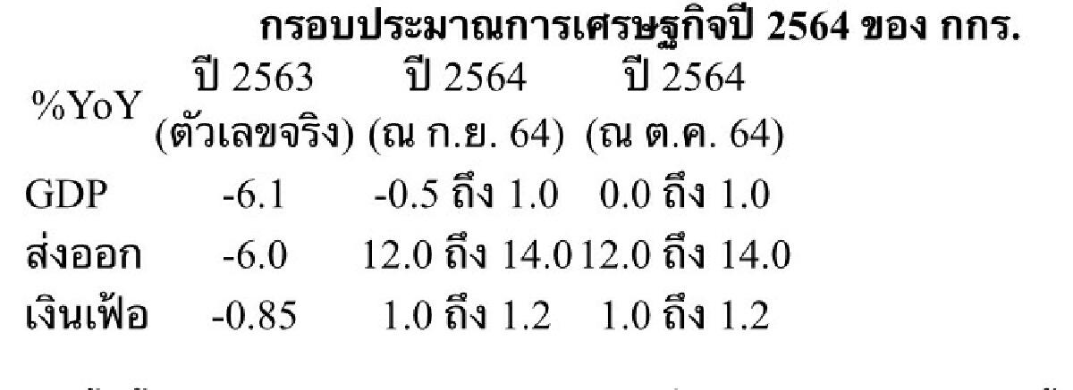 กกร.ปรับประมาณการณ์ปีนี้จีดีพีไทยขยายตัว 0 % -1%