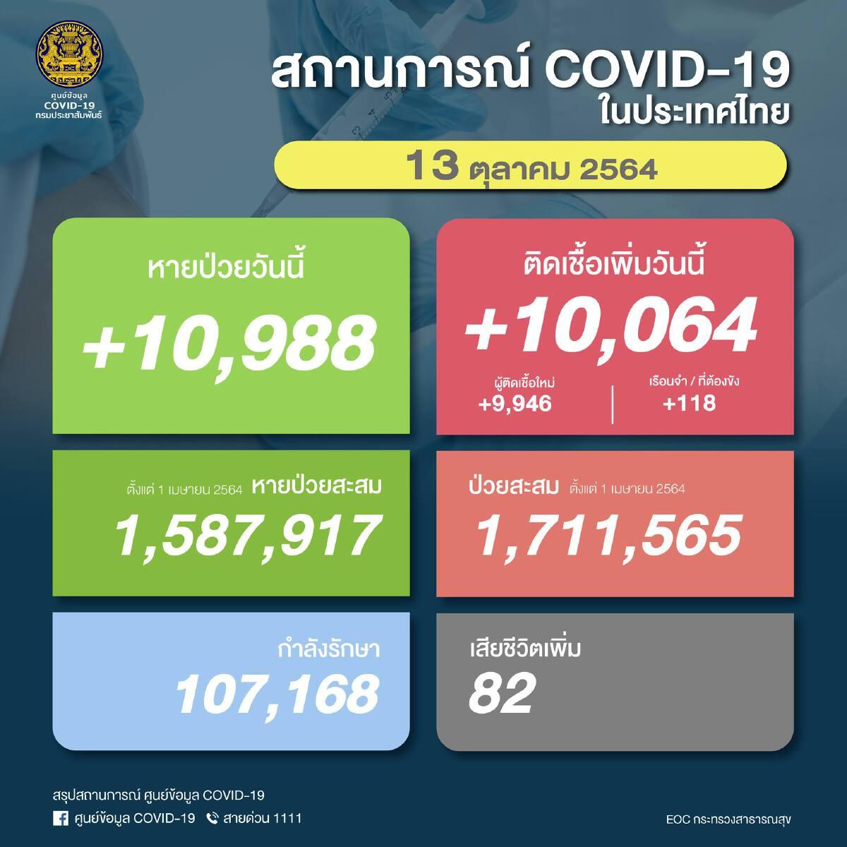 ด่วน! ยอด โควิด-19 วันนี้ พบติดเชื้อเพิ่ม 10,064 ราย เสียชีวิต 82 ราย ATK อีก 3,498 ราย
