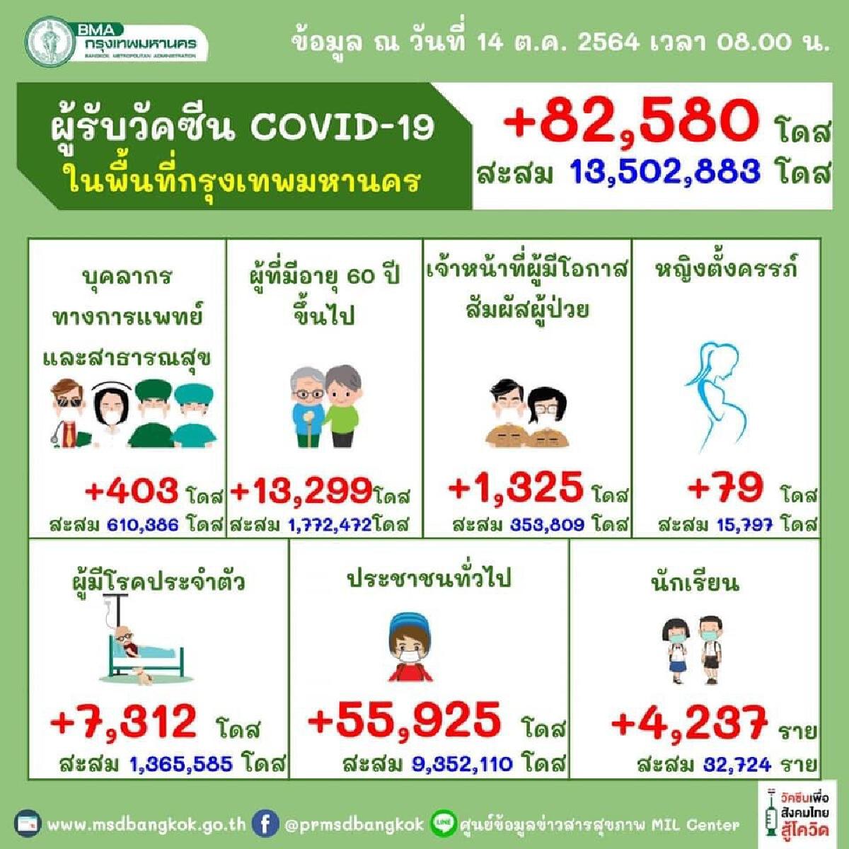 """ฉีด """"วัคซีนโควิด"""" กทม. 2 เข็มทะลุ 5 ล้านราย เหลือเท่าไหร่ถึงเป้าเปิดเมือง 70 %"""